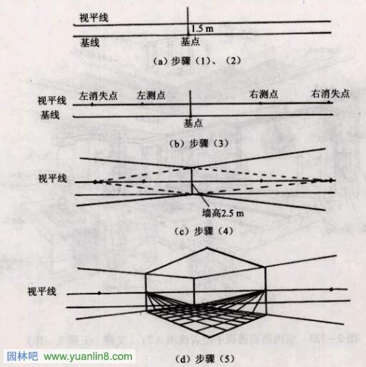 手绘效果图表现-两点透视的画法