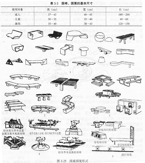 园林小品设计中园桌,园椅,园凳的设计(附学习图)