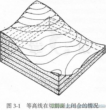 园林构成要素中地形的表现方式(附图)